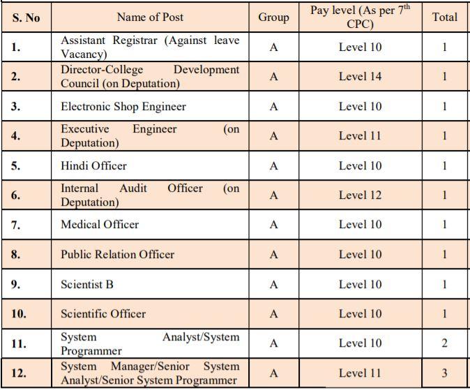 Allahabad University Group A Vacancy 2021