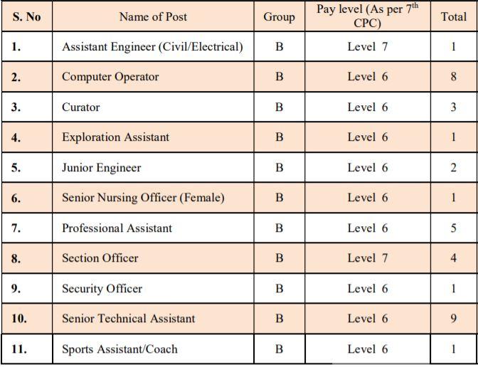 Allahabad University Group B Vacancy 2021