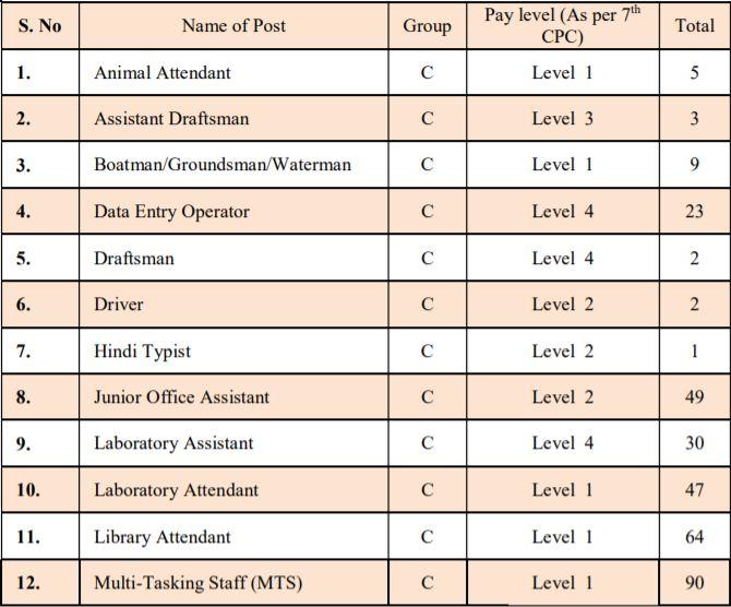 Allahabad University Group C Vacancy 2021 One