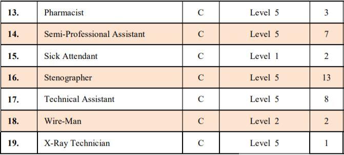 Allahabad University Group C Vacancy 2021 Two