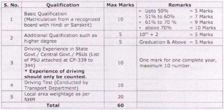 NHM Haryana Ambulance Driver Selection Criteria