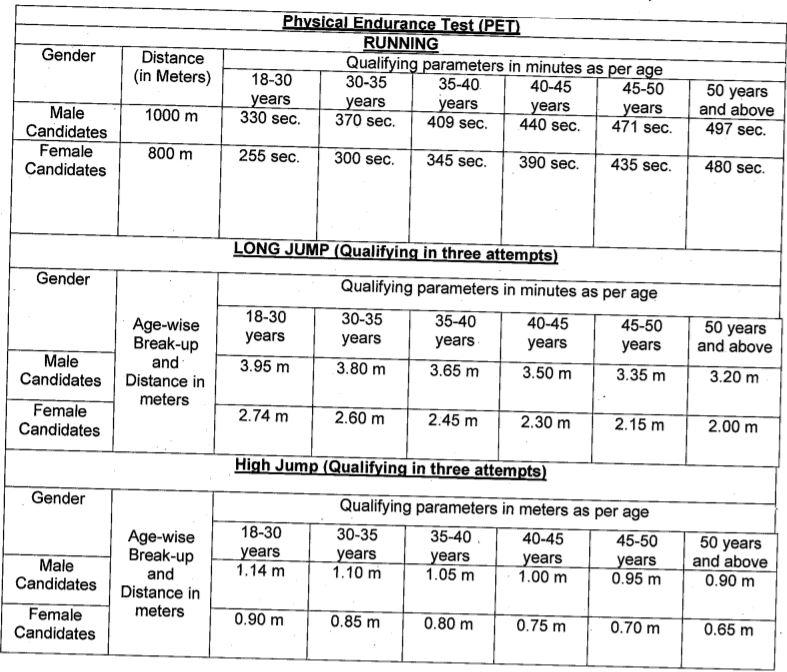 FCI Punjab Recruitment PET Pattern